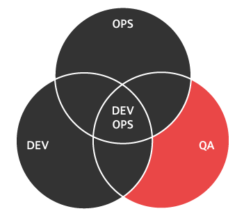 Testers: An Integral Part of the DevOps Team