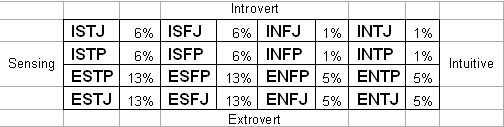study of myers briggs types relative to cm professionals 2007