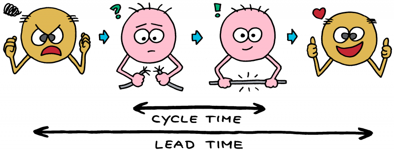 Cycle time versus lead time