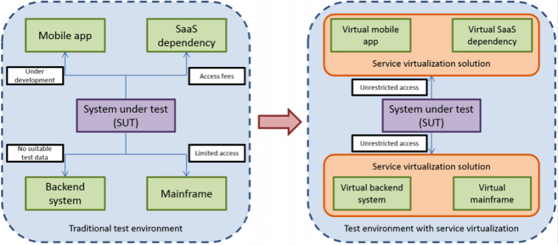 Test environment with service virtualization