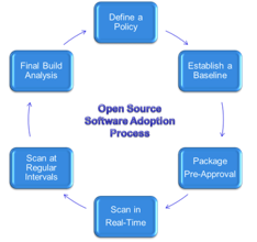 Open source software adoption process