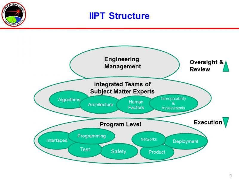 Overview of IPT product development structure