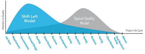 The shift-left model versus the typical quality model