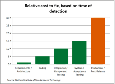 Relative cost to fix defects based on their time of detection