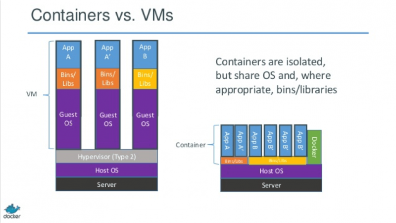 Source: http://www.rightscale.com/blog/sites/default/files/docker-containers-vms.png