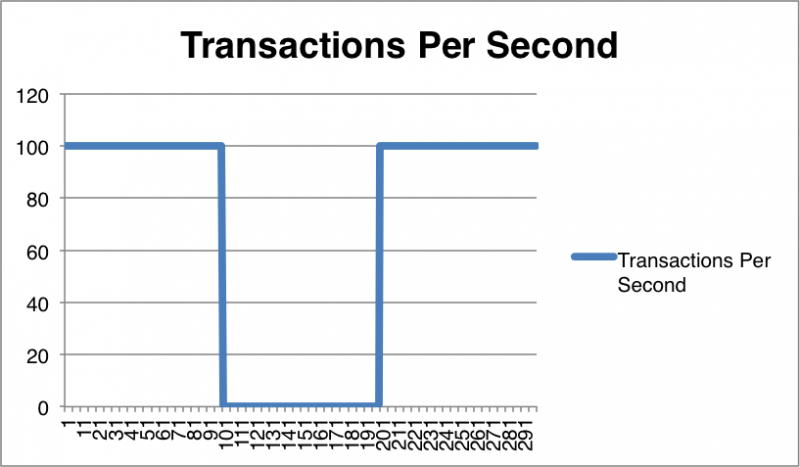 Transactions per second with an outage