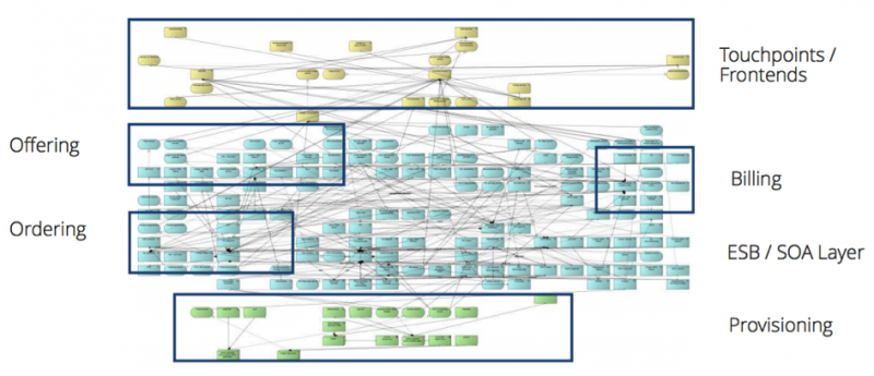 Modern enterprise applications have myriad dependencies