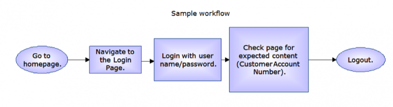 Diagram of a sample workflow to check a login page for expected content