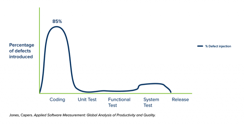 Graph showing when bugs are introduced into the software at each phase of software development