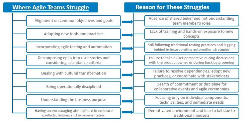 Areas where agile teams usually struggle and the reasons