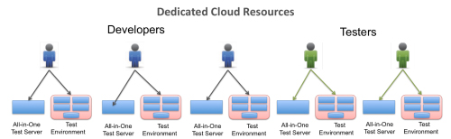 cloud driven development 2