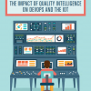 The Impact of Quality Intelligence on DevOps and the IoT